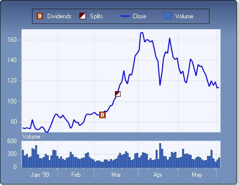 Chart FX Financial Image