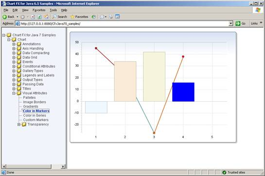 Chart FX for Java Server Image
