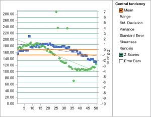 Chart FX Statistical Image
