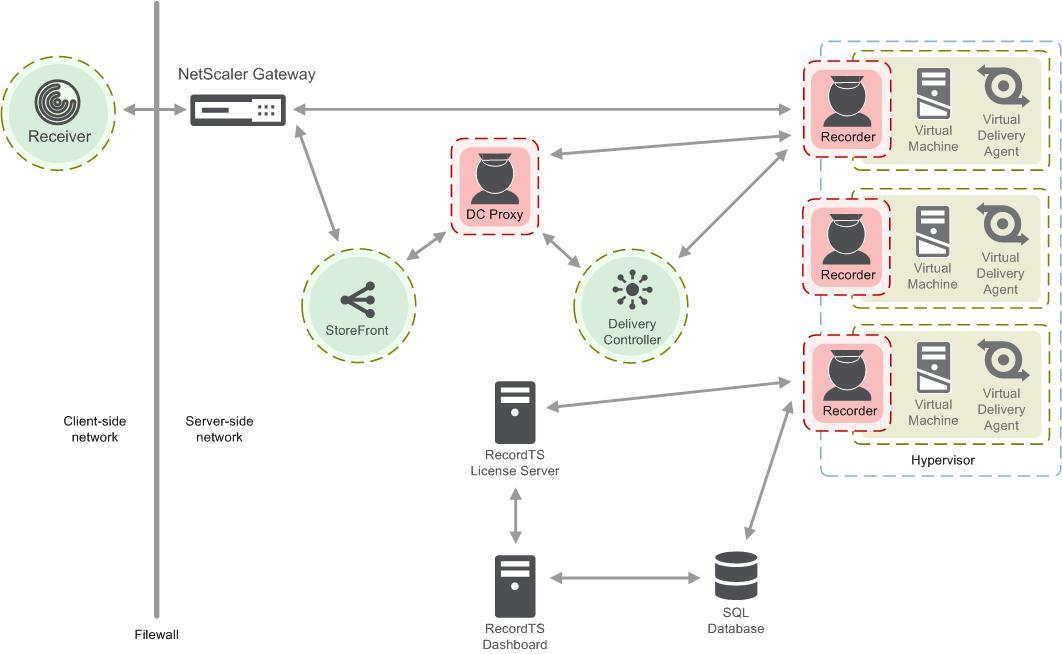 RecordTS for Citrix XenDesktop – LOGON