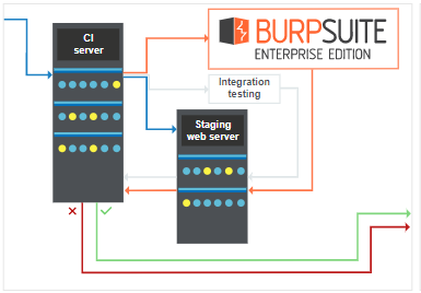 Burp Suite | LOGON